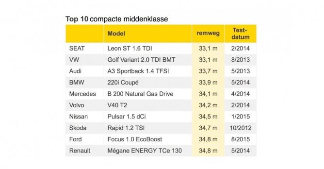 VW golf remt beter dan Audi R8 Spyder.